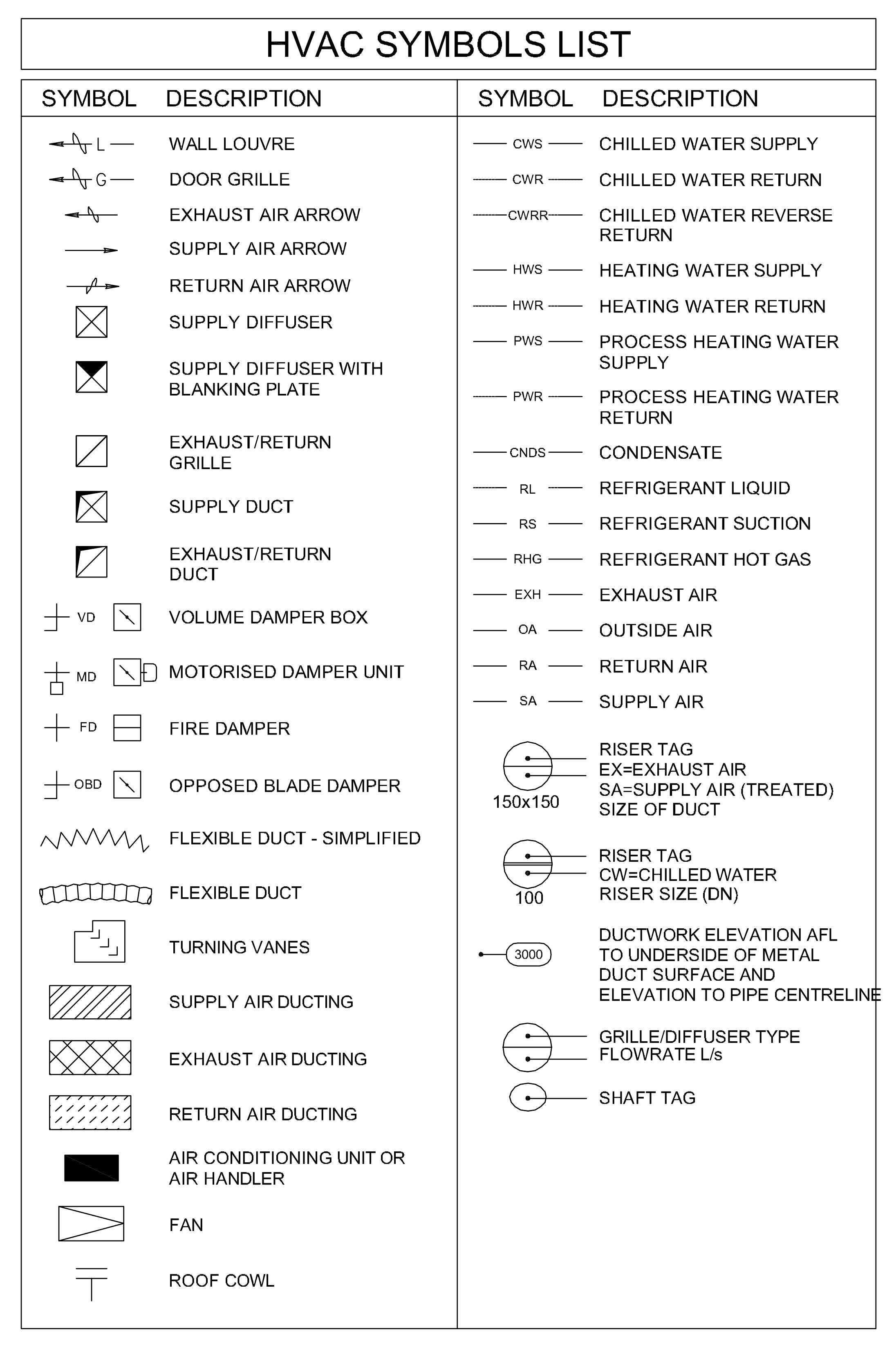 HVAC Symbols List – Free CAD Blocks in DWG file format | Hvac Drawing Symbols Legend |  | Free CAD Blocks in DWG file format - Draftsperson.net