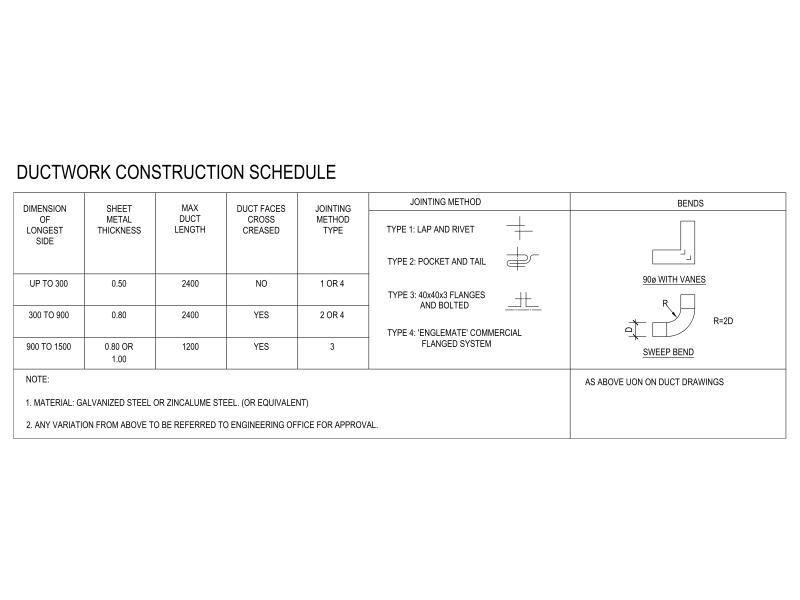 Ductwork Construction Schedule